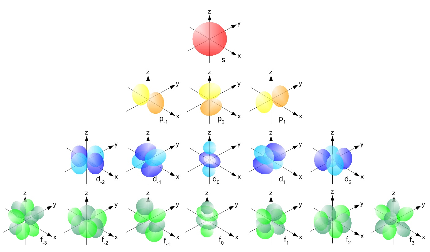 The order of the orbitals from  H Orbital