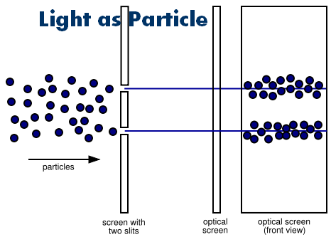 Example Of Wave Nature Of Light